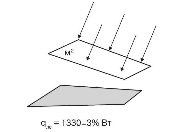 Количество солнечной энергии, приходящейся на 1 м2 поля по нормали к солнечным лучам фото
