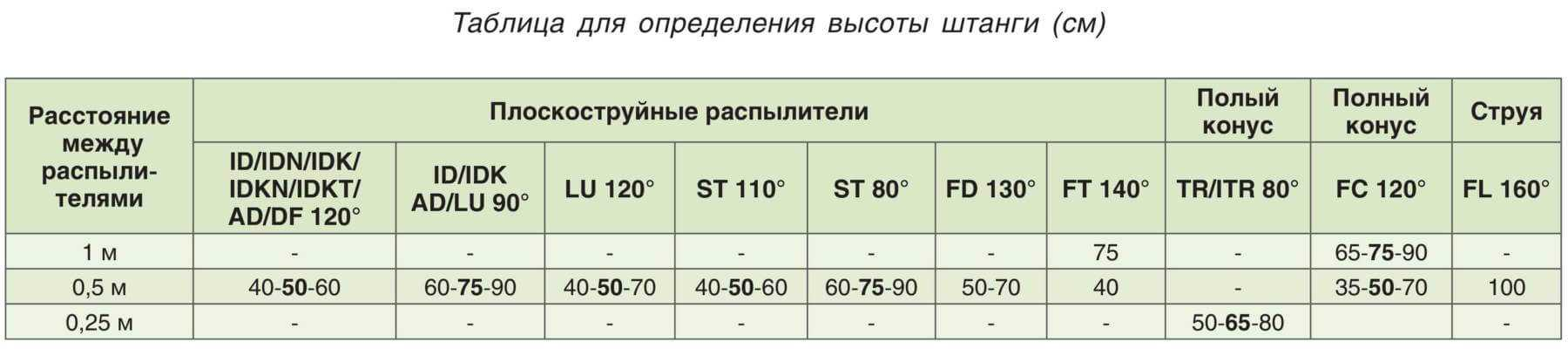 Определение высоты штанги опрыскивателя