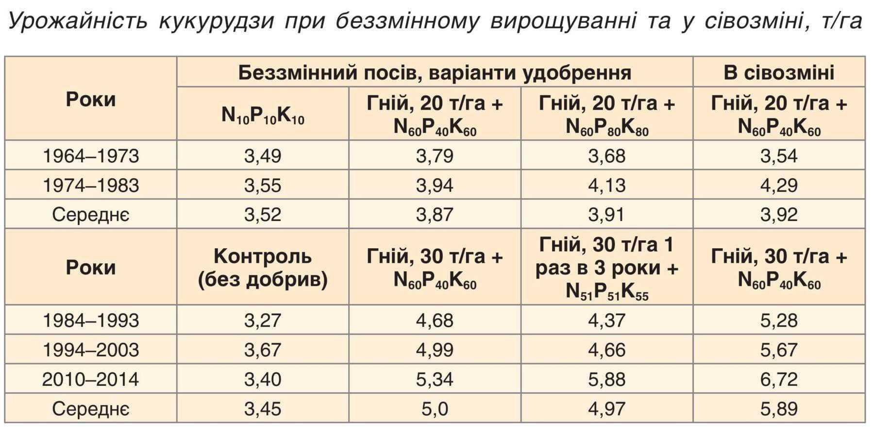 Урожайність кукурудзи при беззмінному вирощуванні та у сівозміні, т/га