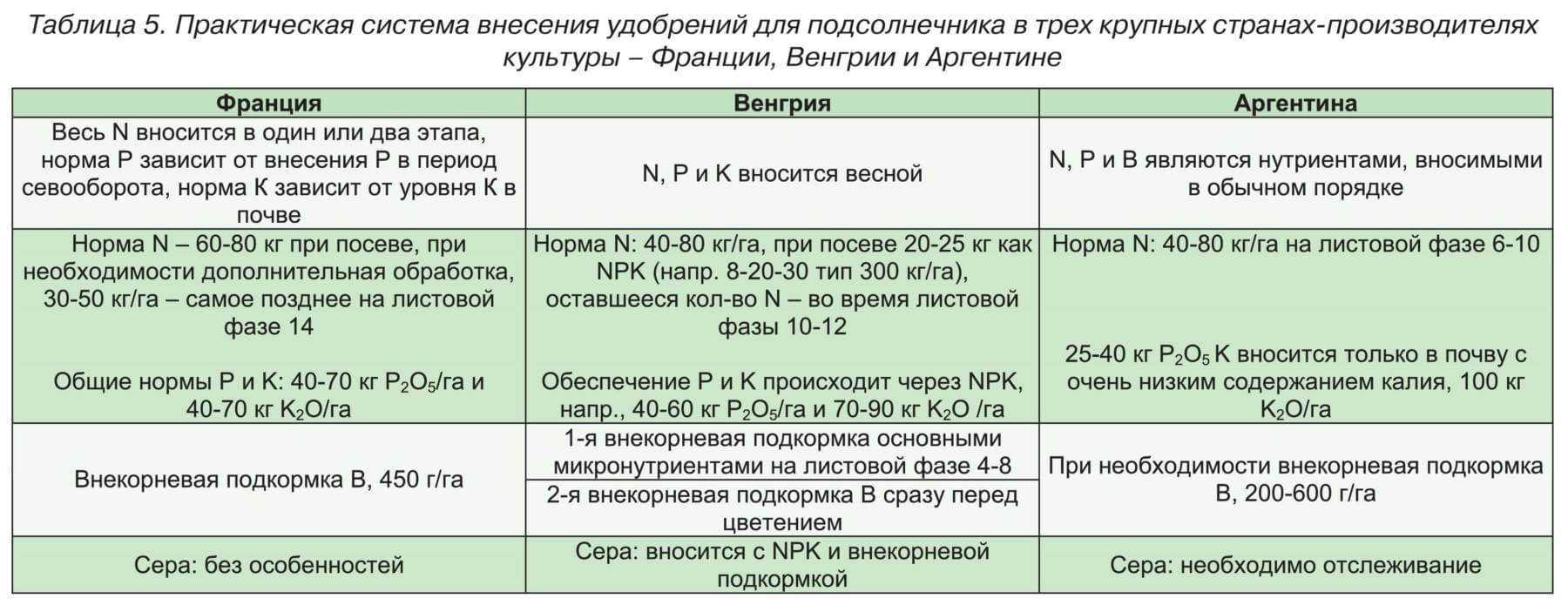 Практическая система внесения удобрений для подсолнечника