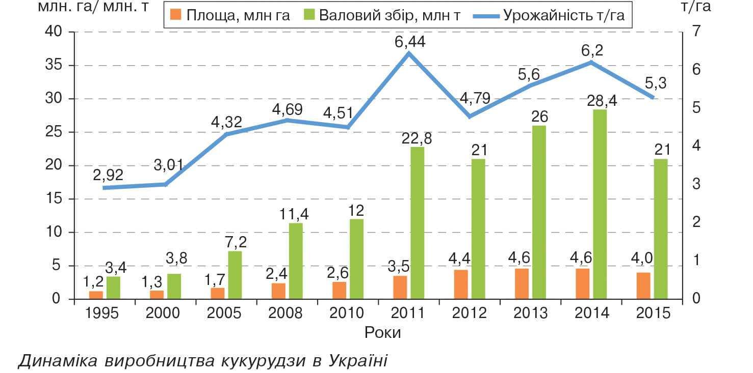 Динаміка виробництва кукурудзи в Україні
