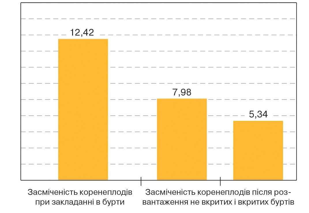Засміченість коренеплодів цукрових буряків ґрунтом (%)