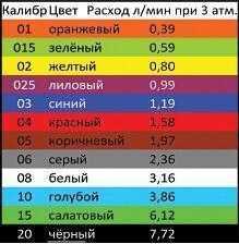 Таблица калибров