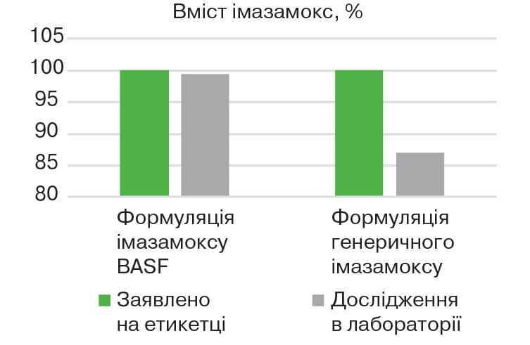 Порівняння вмісту імазамоксу, %