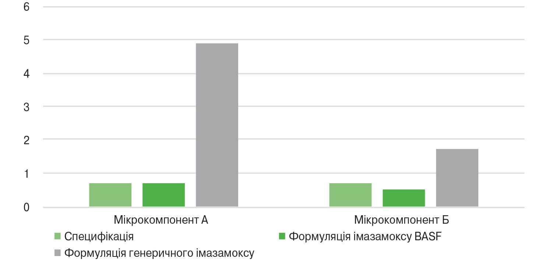 Рівень мікрокомпонентів порівняно зі специфікацією (УФ-хроматограф)