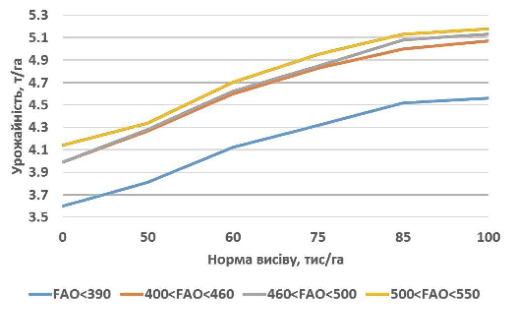 Графік 2. Урожайність кукурудзи в залежності від норми висіву для 4 груп стиглості