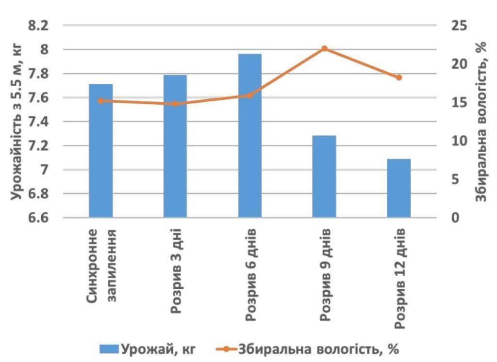 Графік 7. Синхронність цвітіння та урожайність кукурудзи