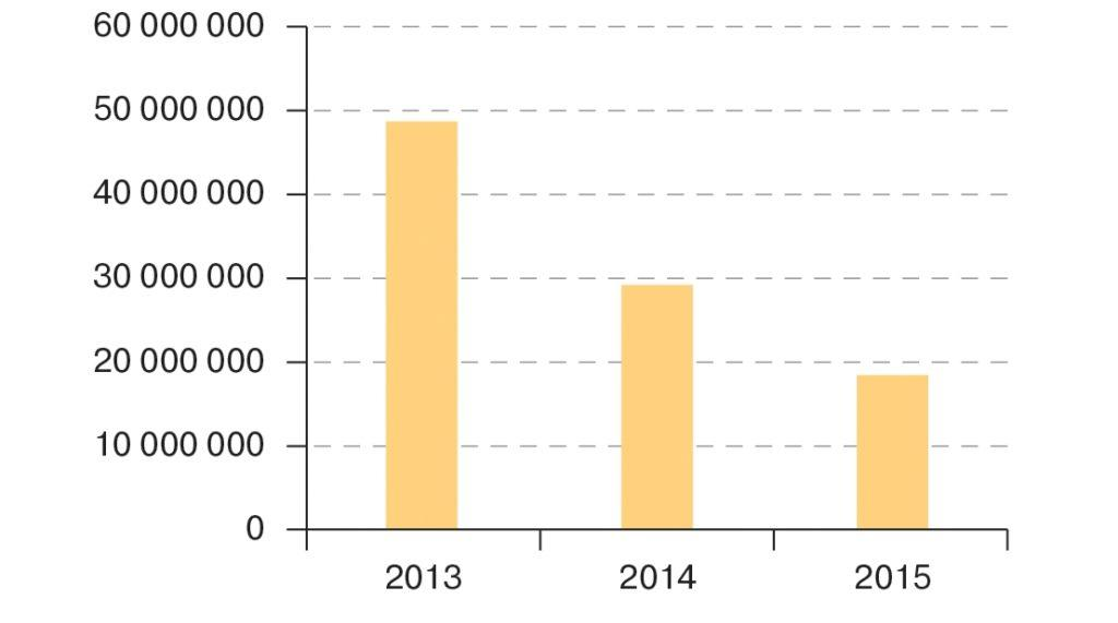 Рис. 14. Тенденции рынка зерносушилок Украины