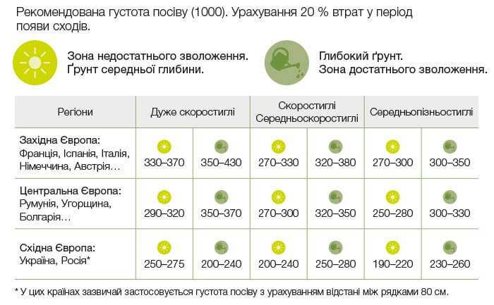 Рекомендація щодо густоти посіву в кількості зерен на гектар