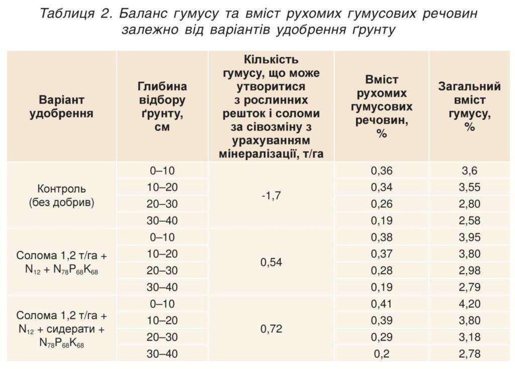 Баланс гумусу та вміст рухомих гумусових речовин залежно від варіантів удобрення ґрунту