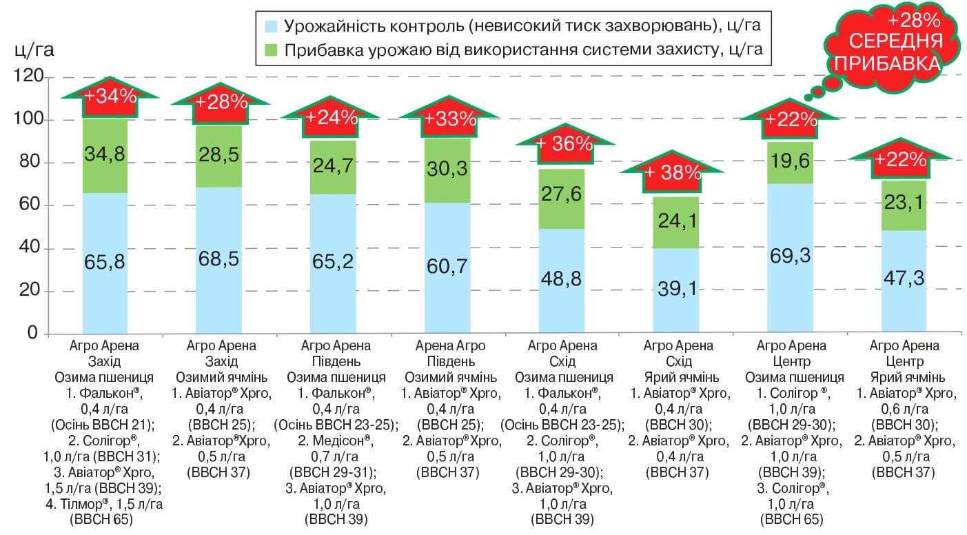 Результати урожайності Байєр Агро Арен за різних варіантів захисту, цга; %