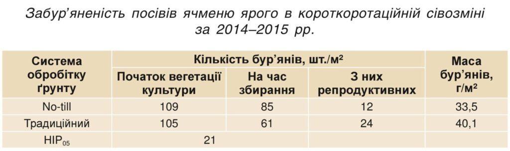 Забур'яненість посівів ячменю ярого в короткоротаційній сівозміні за 2014–2015 рр.