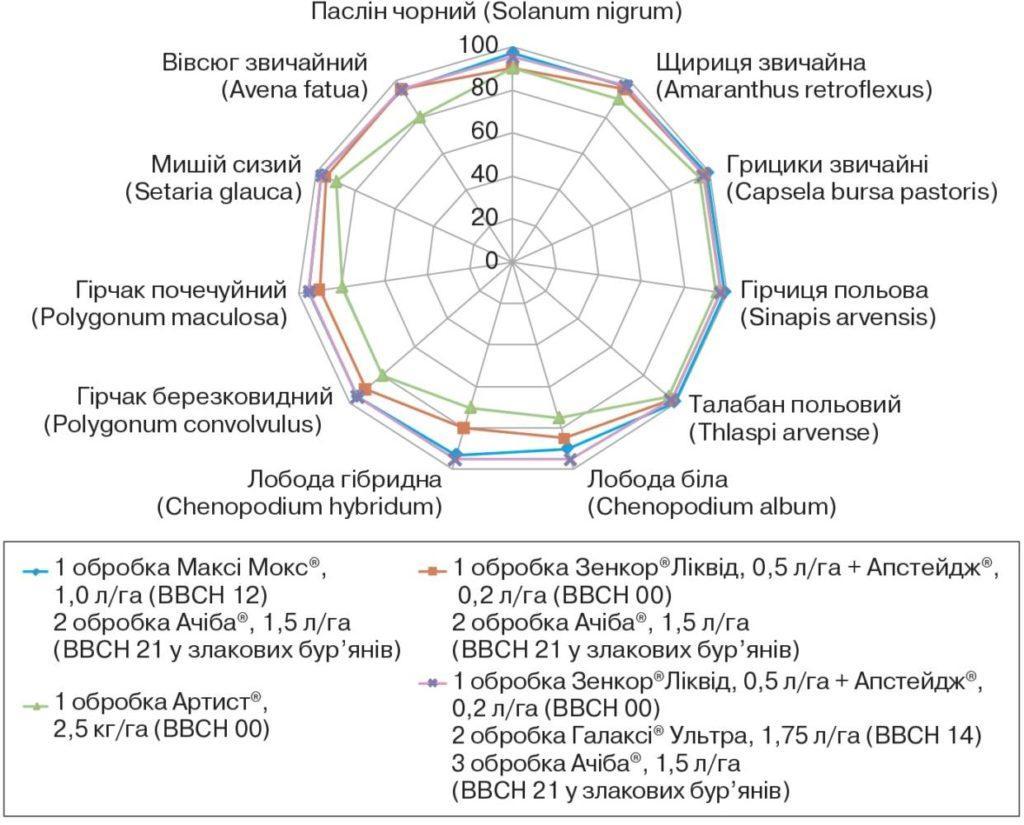 Ефективність гербіцидних систем захисту сої, %
