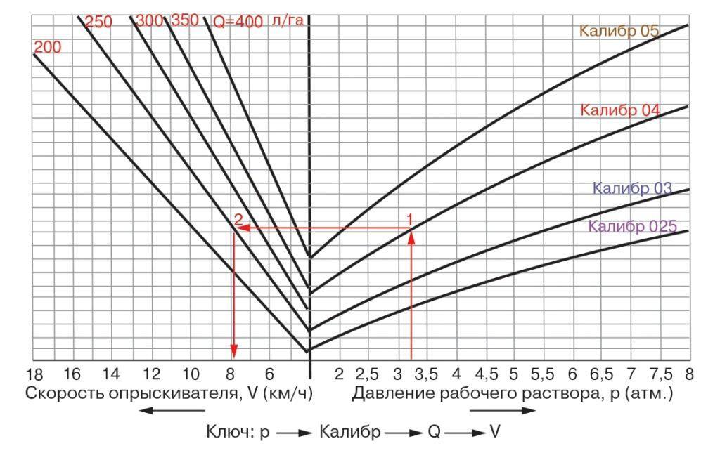Определение скорости опрыскивания растений