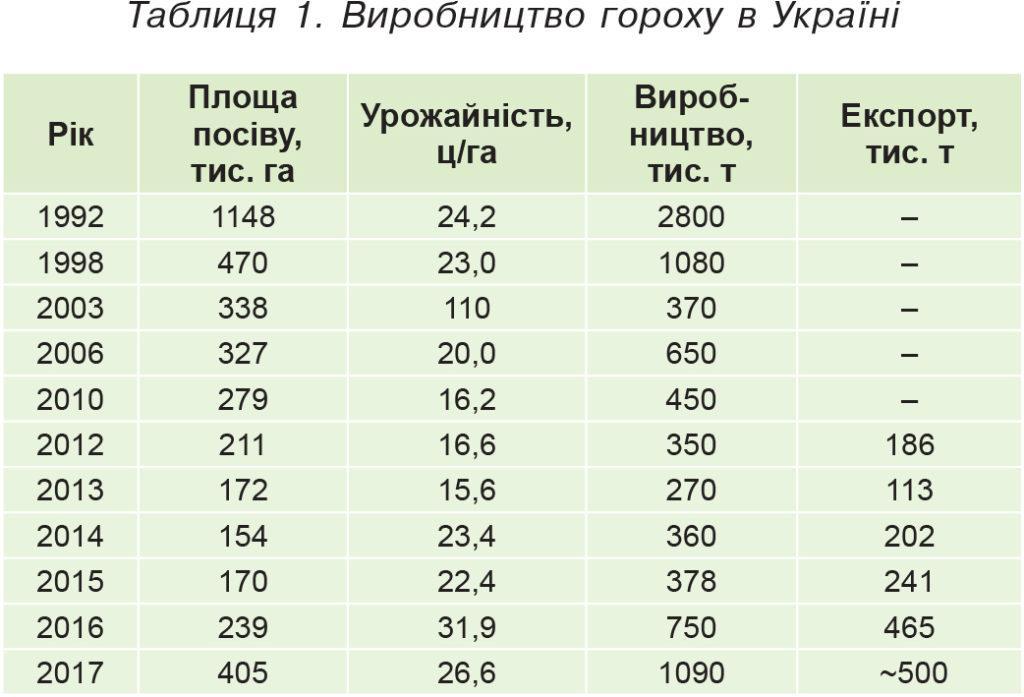 Виробництво гороху в Україні