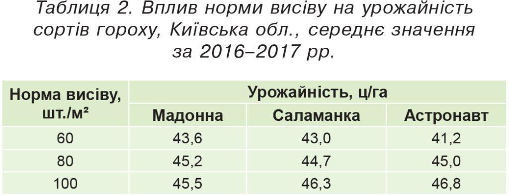 Вплив норми висіву на урожайність сортів гороху, Київська обл.