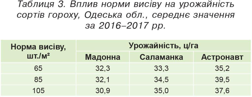Вплив норми висіву на урожайність сортів гороху, Одеська обл.