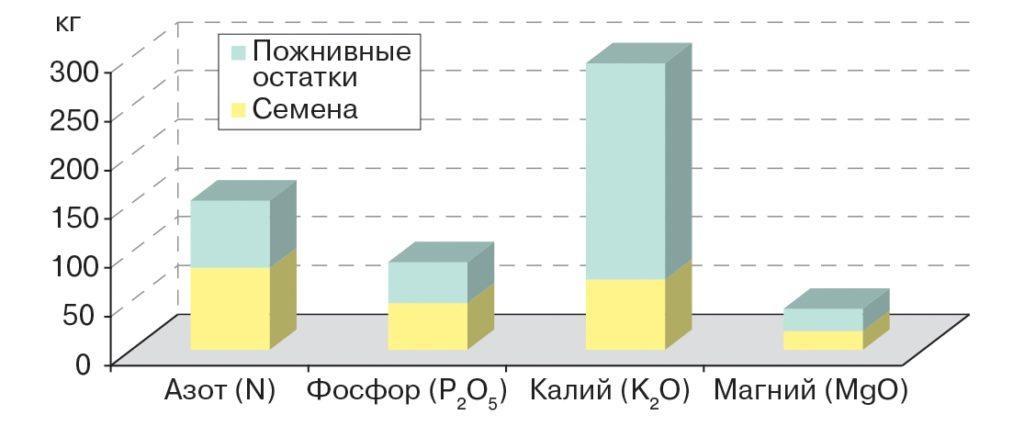 Потребление элементов питания при урожайности подсолнечника 3 т/га