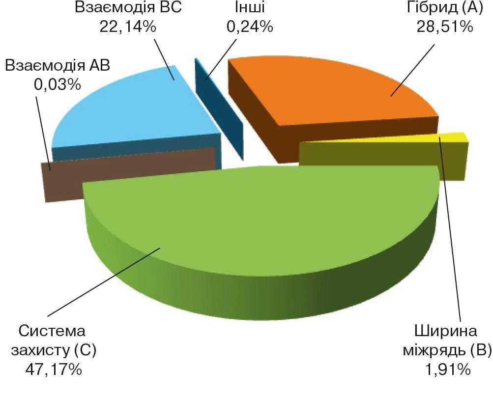 Частка впливу чинників на врожайність соняшнику