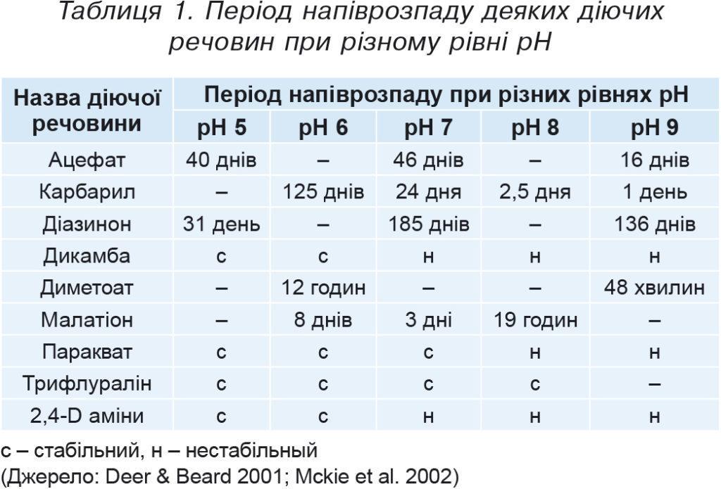 Таблиця1. Період напіврозпаду деяких діючих речовин при різному рівні рН