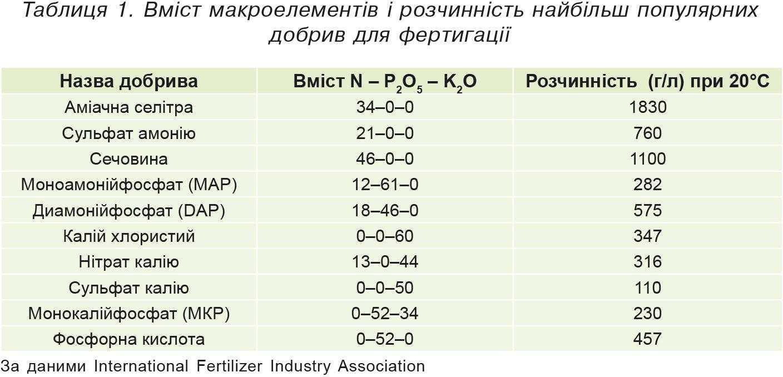 Таблиця1. Вміст макроелементів і розчинність найбільш популярних добрив для фертигації
