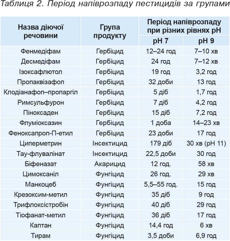 Таблиця2. Період напіврозпаду пестицидів за групами