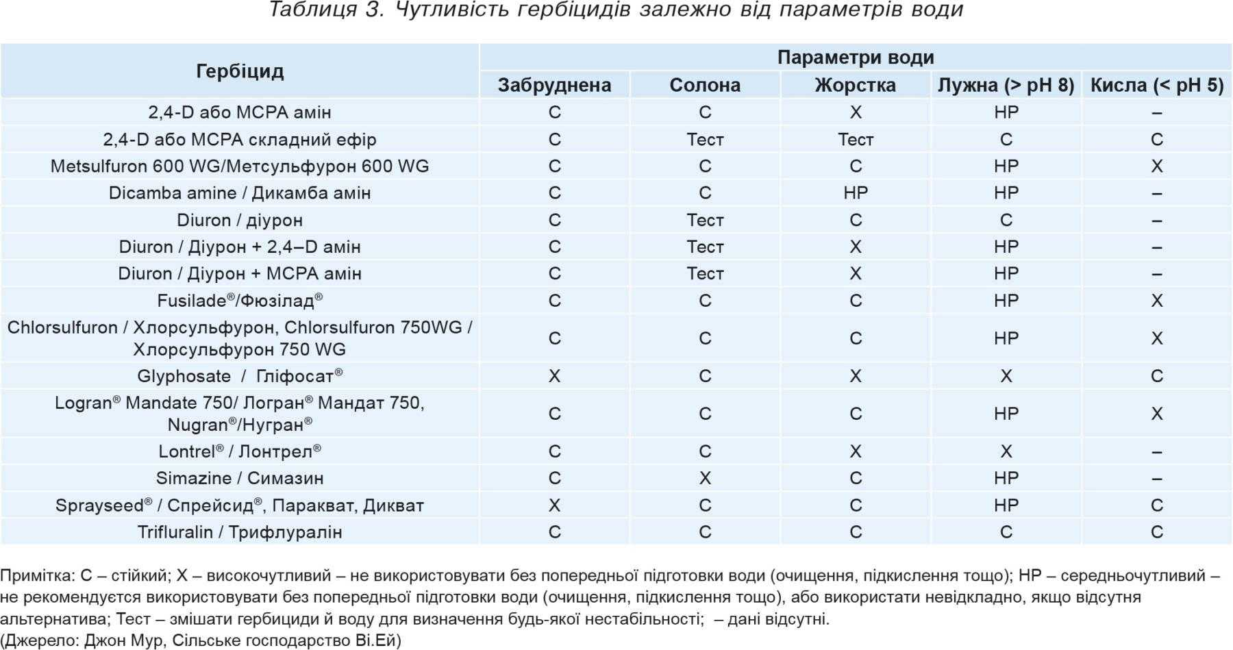 Таблиця3. Чутливість гербіцидів залежно від параметрів води