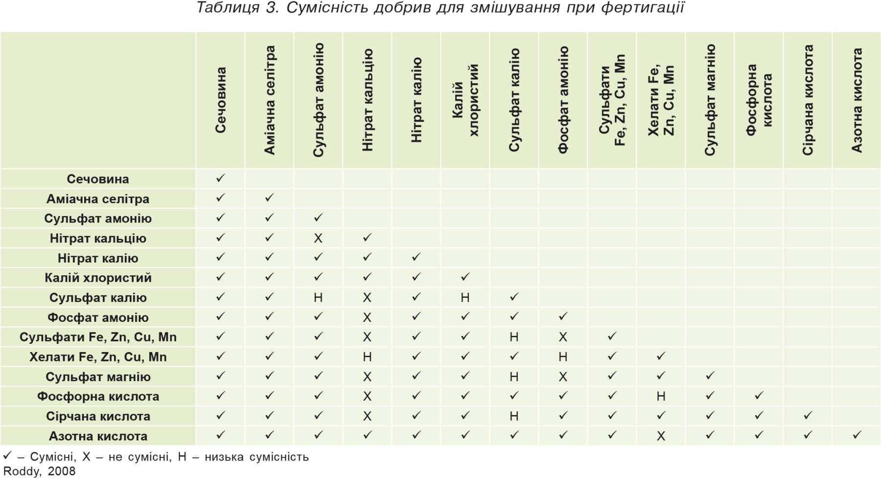 Таблиця3. Сумісність добрив для змішування при фертигації