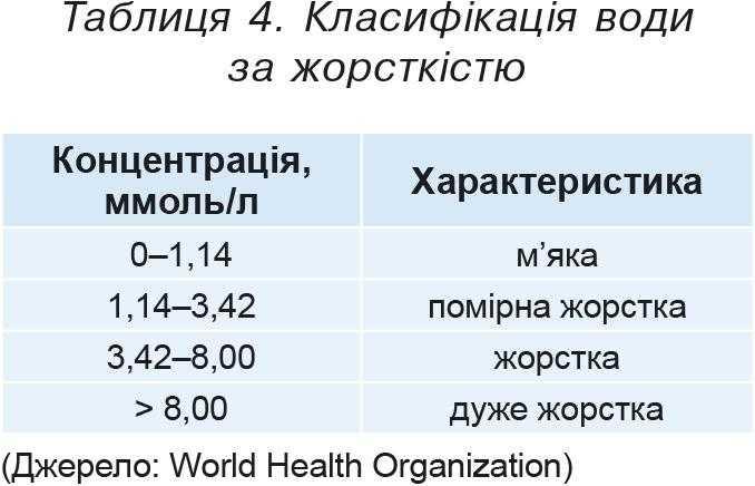 Таблиця 4. Класифікація води