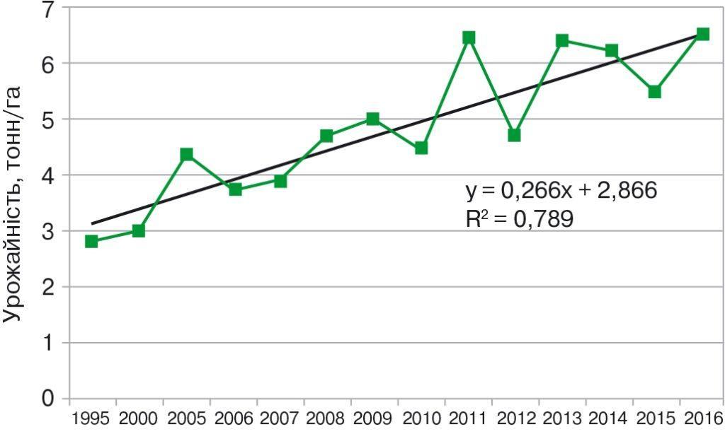 Середня врожайність зернової кукурудзи в Україні (1995–2016 рр.), тонн/га
