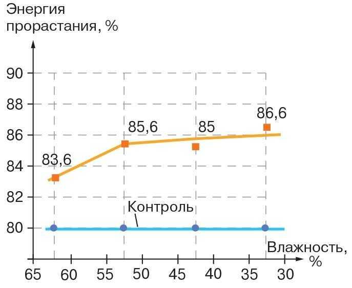 Влияние разных сроков десикации на энергию прорастания семян сои