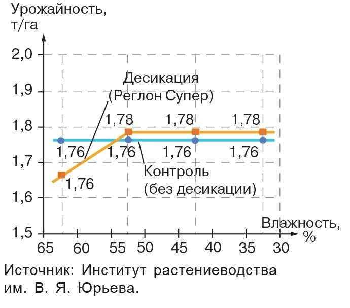 Урожайность сои в зависимости от влажности семян перед десикацией (усредненные значения понаблюдениям в течение трех лет натрех сортах сои)