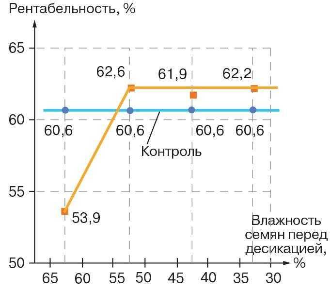 Зависимость рентабельности производства сои от влажности семян перед началом десикации (средние значения по трем сортам Мрия, Романтика, Скеля