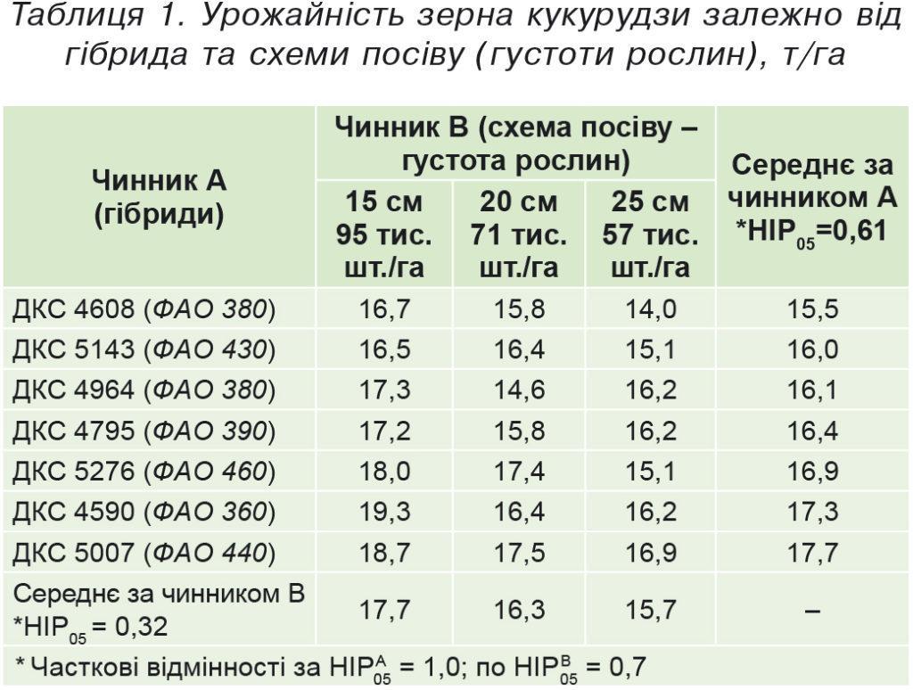 Таблиця1.Урожайність зерна кукурудзи залежно від гібрида тасхеми посіву (густоти рослин), т-га