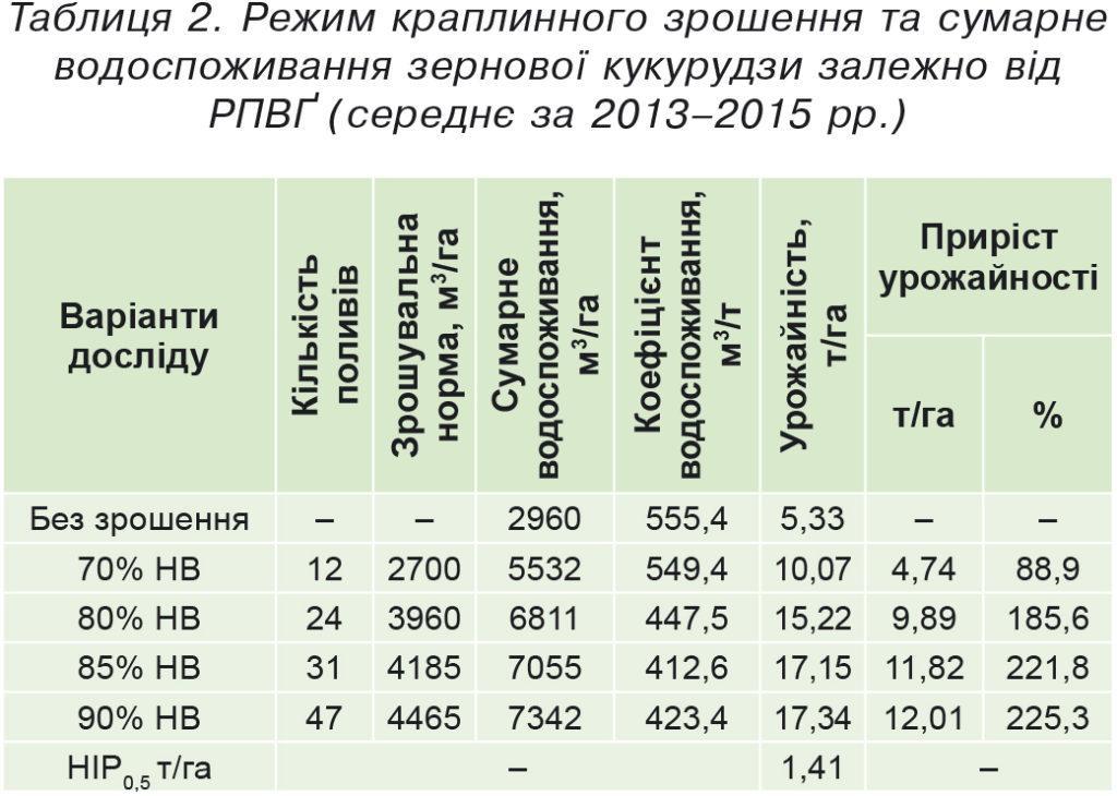 Таблиця2.Режим краплинного зрошення та сумарне водоспоживання зернової кукурудзи залежно від РПВҐ (середнє за 2013–2015рр.)