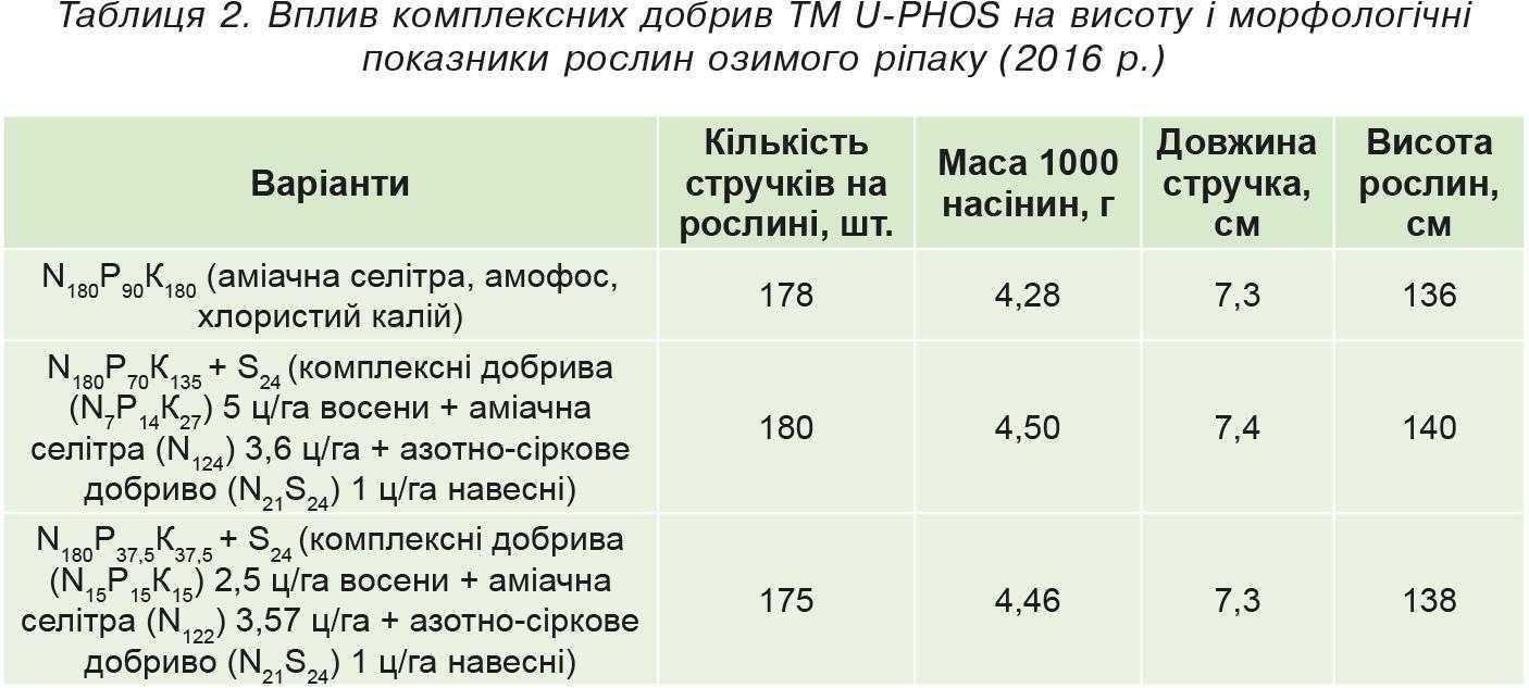 Вплив комплексних добрив ТМ U-PHOS на висоту і морфологічні показники рослин озимого ріпаку (2016р.)