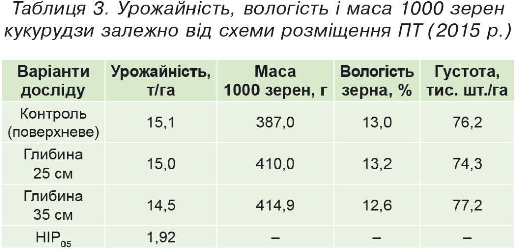 Таблиця3.Урожайність, вологість і маса 1000зерен кукурудзи залежно від схеми розміщення ПТ (2015р.)