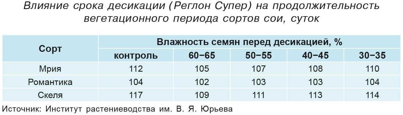 Влияние срока десикации (Реглон Супер) на продолжительность вегетационного периода сортовсои, суток
