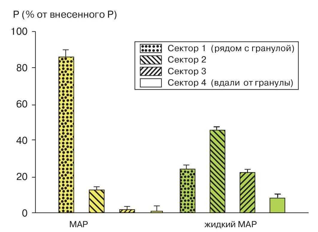 Фосфор в почве