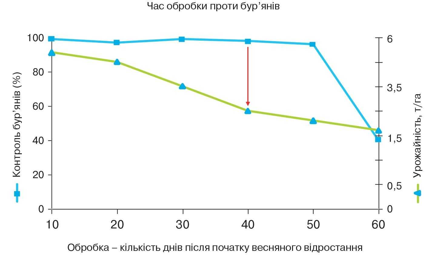 Залежність ефективності контролю бур'янів у посівах (%) та урожайності озимої пшениці (т/га) залежно від терміну проведення гербіцидної обробки