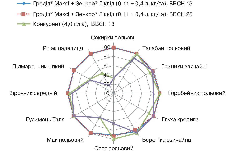 Ефективність осіннього використання гербіцидів на озимій пшениці, % (облік на 28 день після відновлення вегетації)