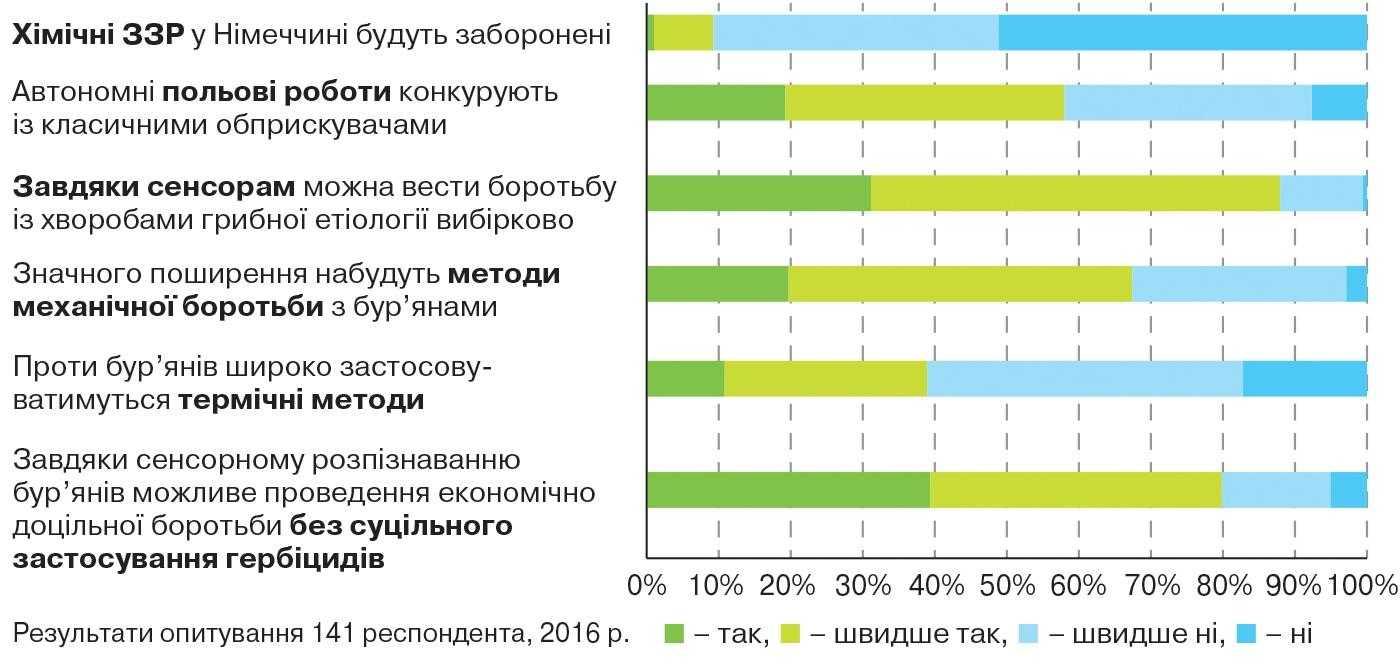 Рис. 2. Результати опитування німецьких фахівців «Яким ви бачите майбутнє захисту рослин через 10 років?»