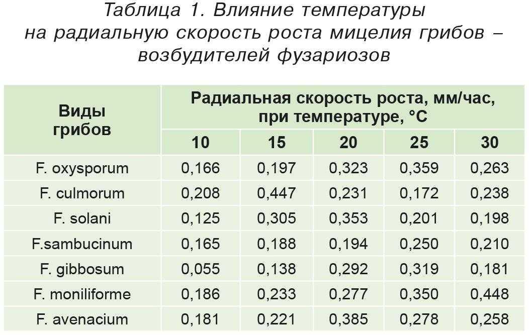 Таблица1. Влияние температуры нарадиальную скорость роста мицелия грибов– возбудителей фузариозов