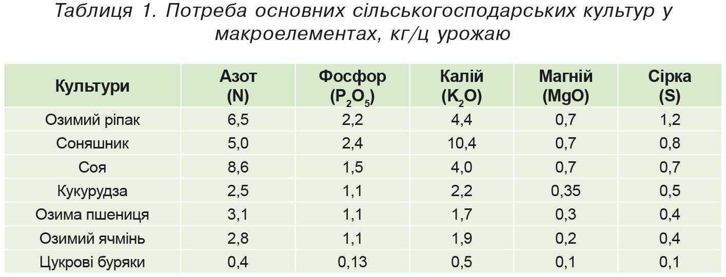 Таблиця 1. Потреба основних сільськогосподарських культур у макроелементах, кг-ц урожаю