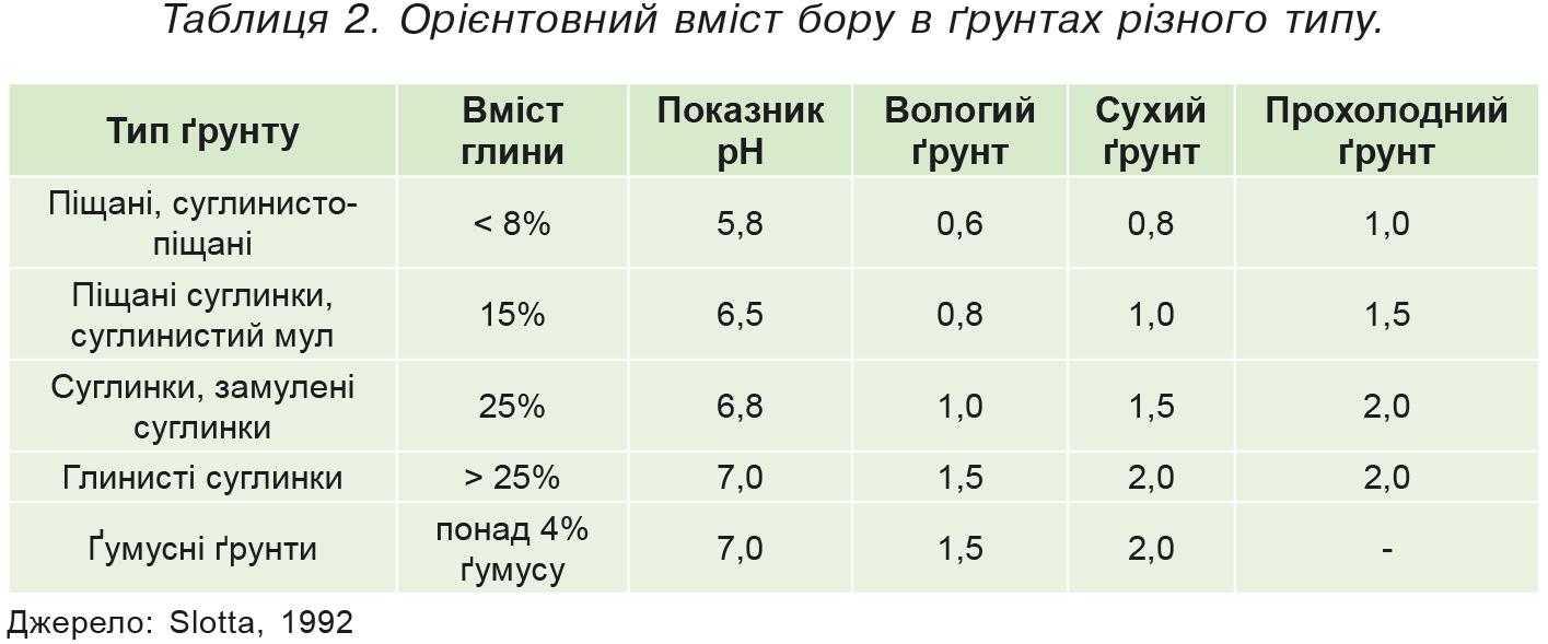 Таблиця 2. Орієнтовний вміст бору в ґрунтах різного типу.