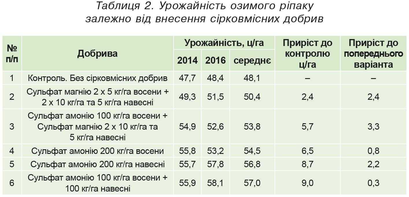 Таблиця 2. Урожайність озимого ріпаку залежно від внесення сірковмісних добрив