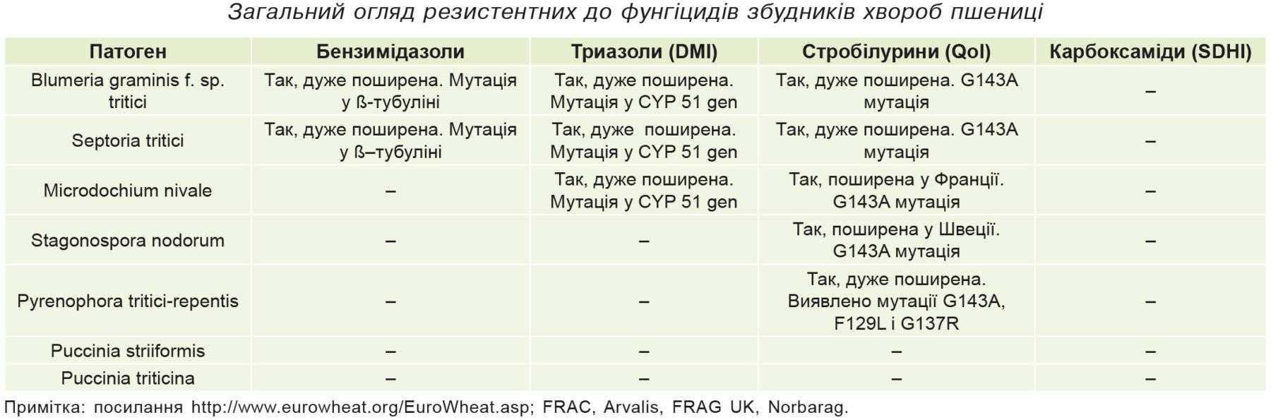 Загальний огляд резистентних до фунгіцидів збудників хвороб пшениці