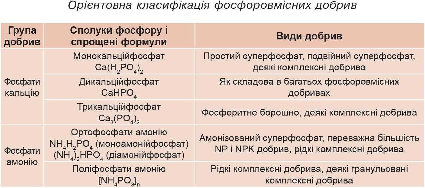 Орієнтовна класифікація фосфоровмісних добрив