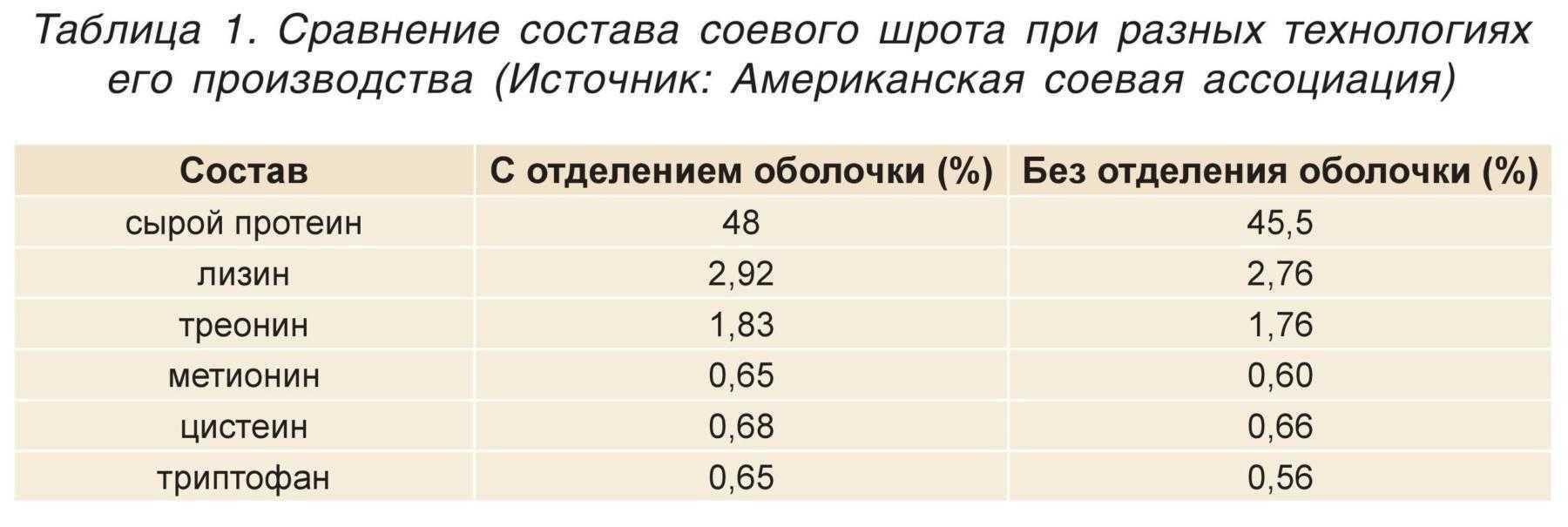 Сравнение состава соевого шрота при разных технологиях его производства