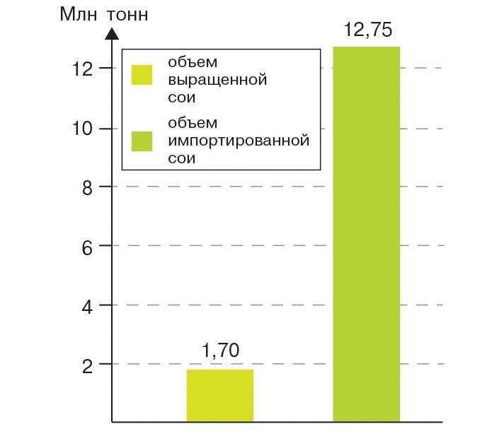 Соотношение объема выращенной сои в странах ЕС и закупленной